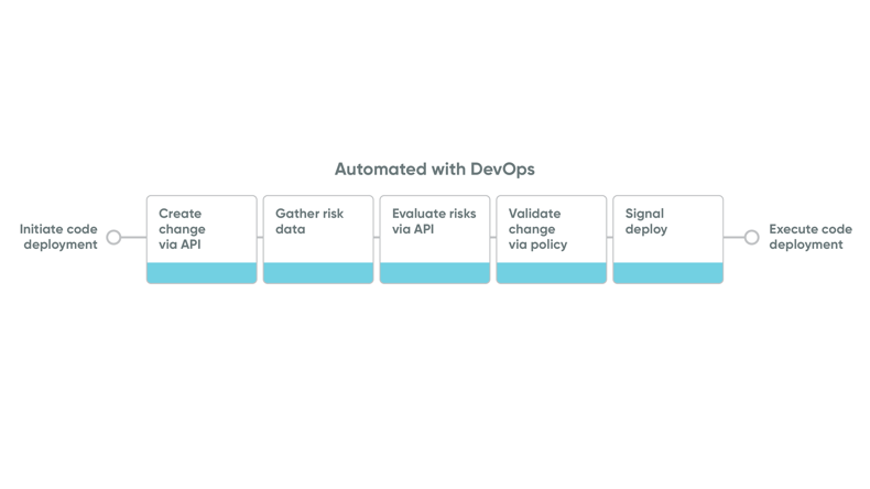 Automate the change process as part of code deployment