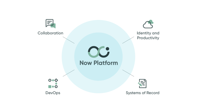 Connected integrations on the Now Platform